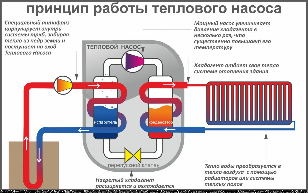 Схема действия тепловой завесы